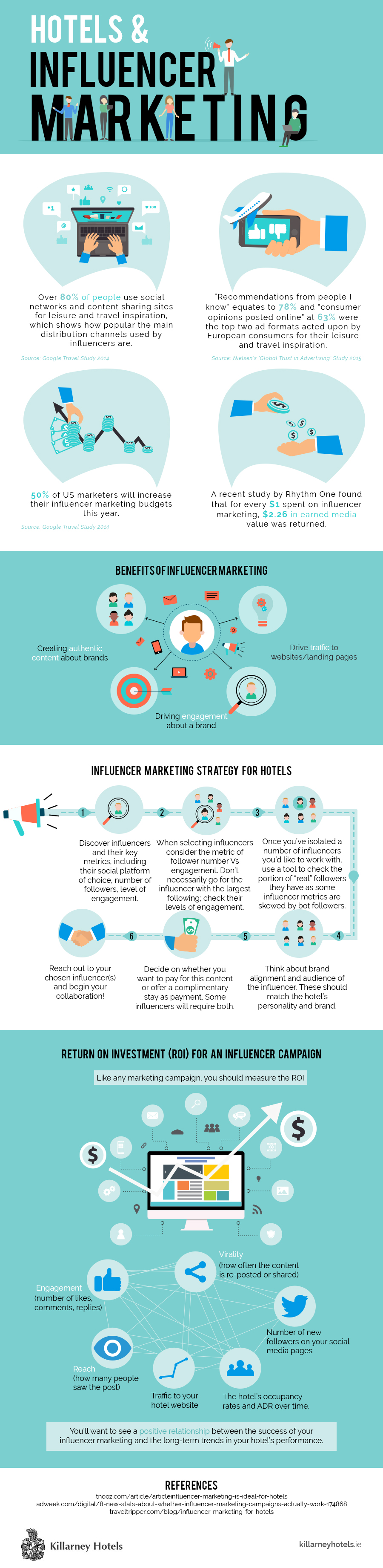 Hotels-Influencer-Marketing–Infographic